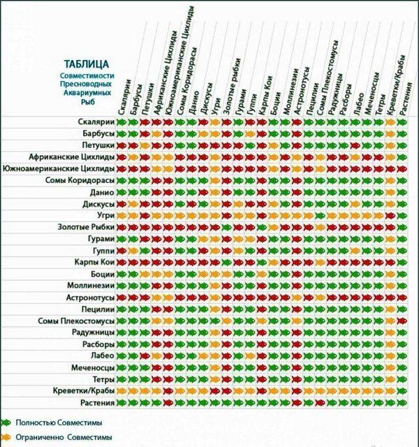 Таблиця сумісності риб