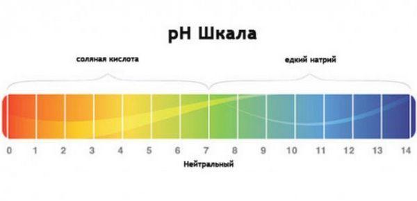 Шкала кислотності води